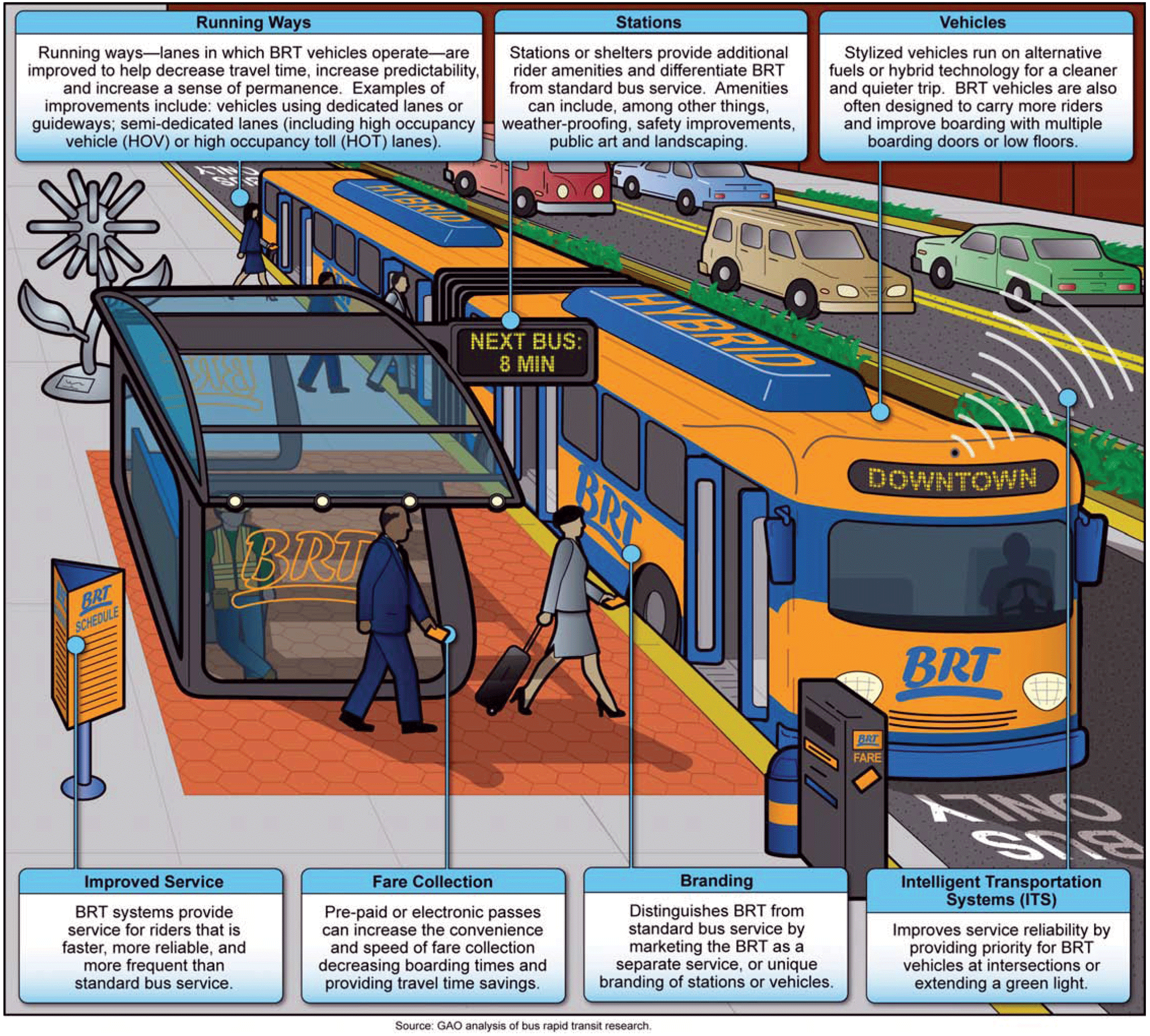 tech commercialization the concept of new urbanism and bus rapid transit