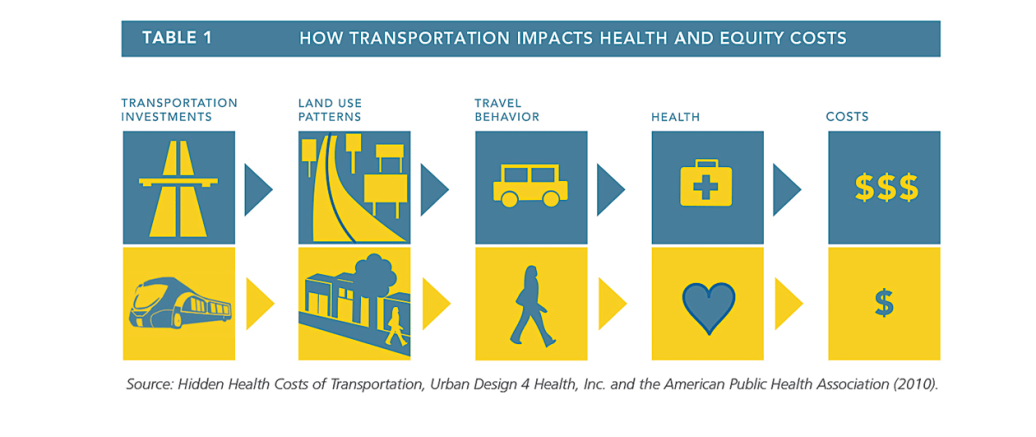 Transp-&-Health-Impacts