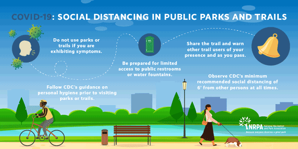 Social Distancing Recommendations for Park and Trail Users
