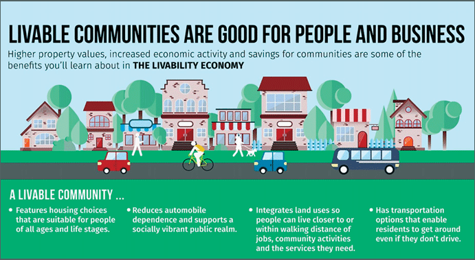 Graphic: Livable Communities are good for people and businesses