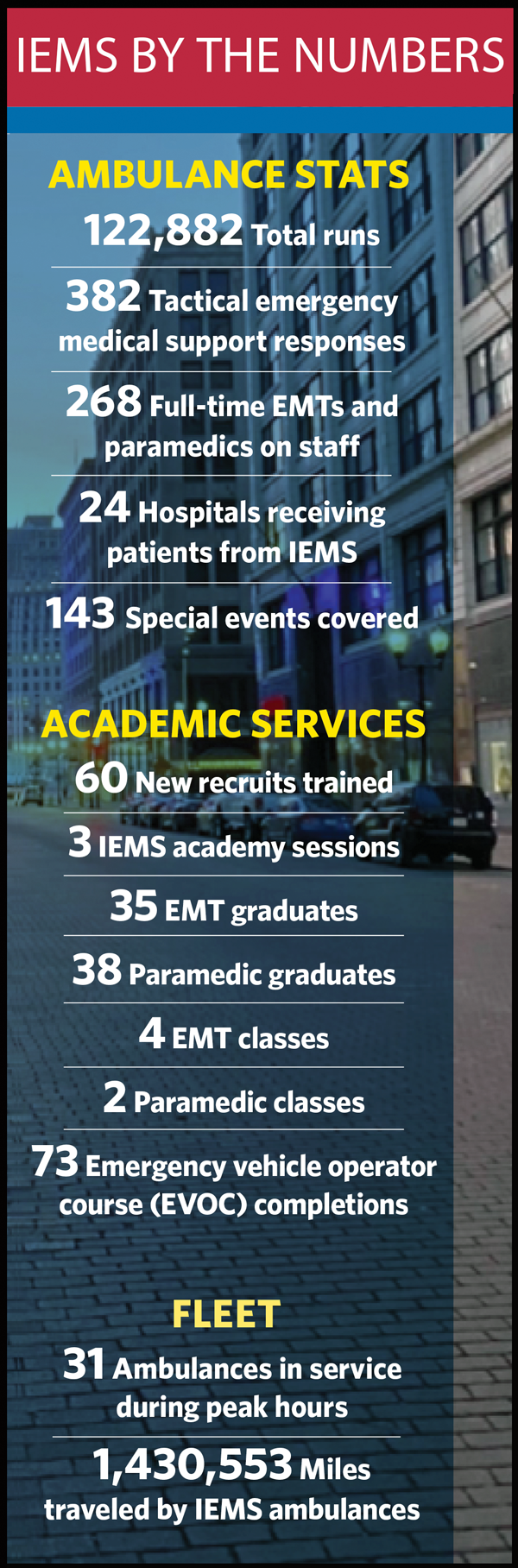 IEMS by the numbers graphic