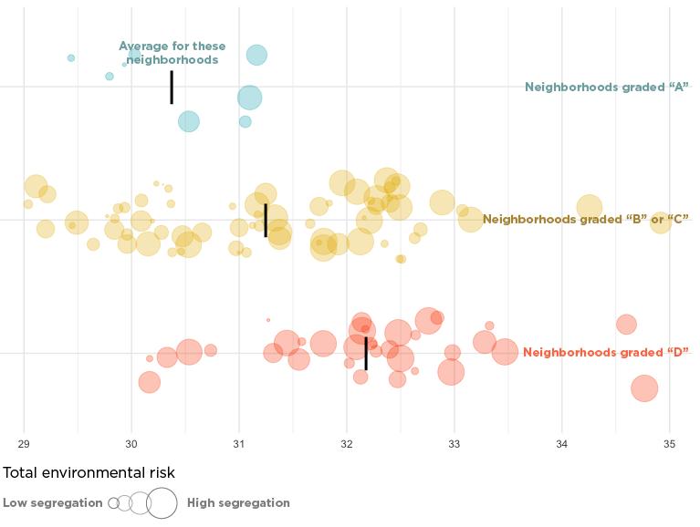 Chart: total environmental risk