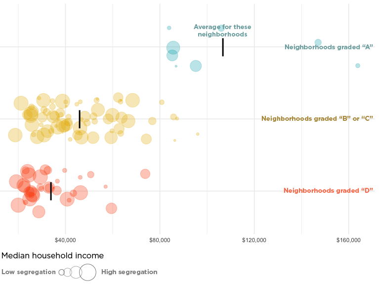 Chart: Median Household Income