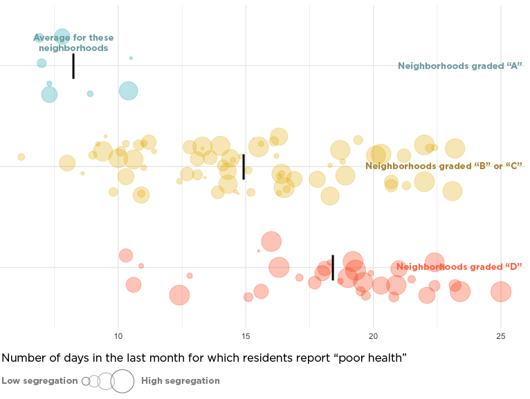 """Chart: Number of days residents reported """"poor health"""""""