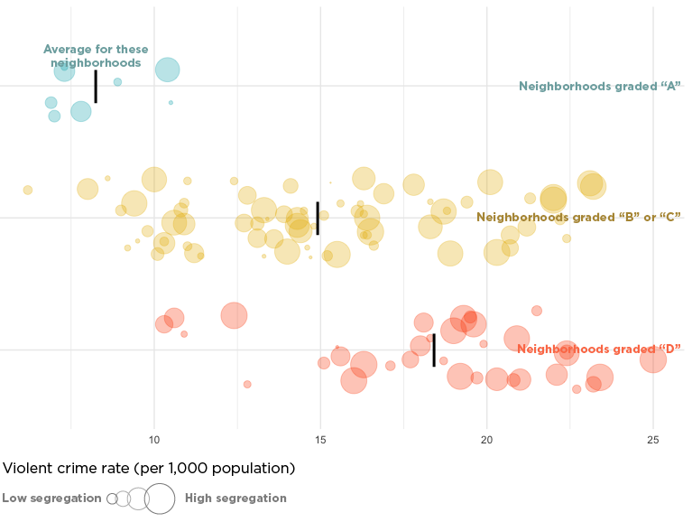 Chart: Violent Crime Rate
